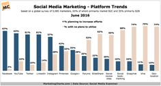 Where Social Media Efforts Are Trending, According to 5,000+ Marketers