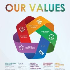 Create an infographic representation of our company values. Examples Of Behavior, Organizational Values, Web Pics, Books Everyone Should Read, Learn From Your Mistakes, Company Values, Leadership Coaching, Brand Book, How To Create Infographics