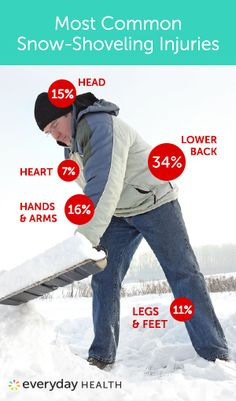 Top Snow Shoveling Injuries