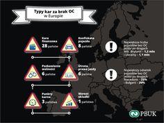 Typy kar za brak OC w Europie