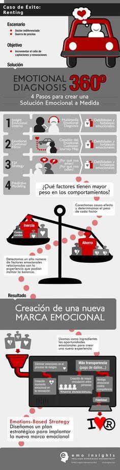 Infografía sobre la creación de una marca emocional