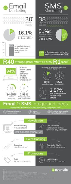Should you invest in email marketing, SMS marketing, or both? Check out these stats.