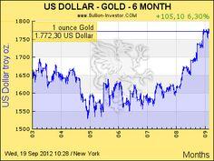 Goldpreis USD