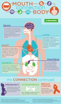 What is the connection between your mouth and overall health? Use this helpful infographic to understand how good oral hygiene impacts your overall health. Health Heal, Oral Health, Health Care, Tongue Health, Health Cleanse, Mental Health, Med Student, Dental Hygiene, Dental Care