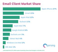 email market share