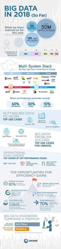Infographic: Big Data in 2018 (So Far) - insideBIGDATA