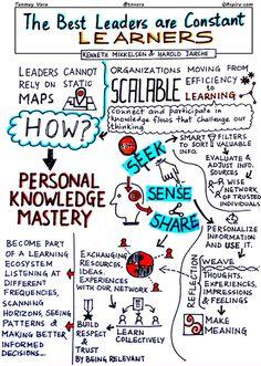 Leadership, Learning and Personal Knowledge Mastery | Recursos didácticos y materiales para la formación del profesorado. Servicio de Innovación y Formación del Profesorado | Scoop.it