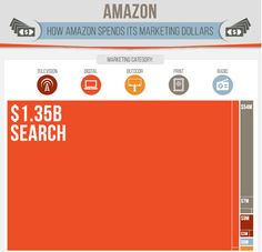 Where do the biggest brands spend their marketing dollars?