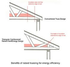RAISED-HEEL TRUSS : Also called an energy truss, is a roof truss that is designed to reduce energy losses. A vertical extension at the perimeter wall bearing location provides additional space for roof insulation