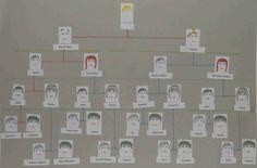 Poradnik dla początkujących jak zrobić drzewo genealogiczne