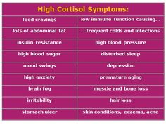 Cortisol  | Adrenal Fatigue and High Cortisol Symptoms to Watch for...