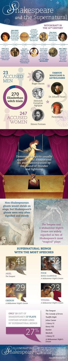 A closer look at Shakespeare's fascination with the supernatural #infographic