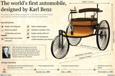 The world's first automobile, designed by Karl Benz