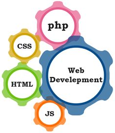 Prominere is a leading Web Development Company offering Custom Website Development Services and Web Application Outsourcing Solutions in India. We provide world-class web site design & development services to enhance your web presence.