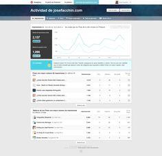 Pinterest Analytics - Actividad de tu web - La nueva herramienta de analítica para empresas