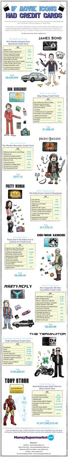 #film budgeting... using a credit card.