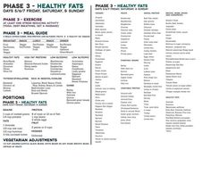 Fast metabolism diet phase 3 - Healthy fats and Meal guide