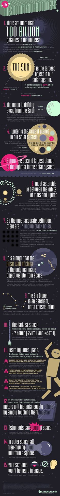 Get to know interesting facts about #space, the vast #galaxy and solar system which house the #earth.