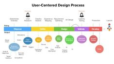 User-centered Design Process | Discover Define Design Validate Develop Stakeholder Interview Business Requirement Doing Output User Research Success Metr.... If you like UX, design, or design thinking, check out theuxblog.com