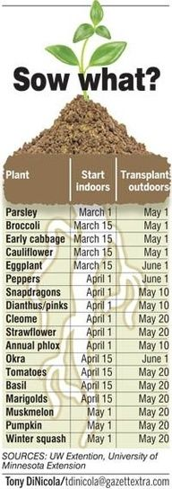 I'm sure the dates are a little different here, but this seems like a good start... #plantingstarts