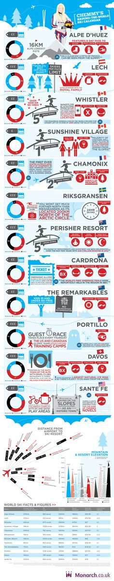 CHEMMY'S AROUND-THE-WORLD SKI CALENDAR - http://www.coolinfoimages.com/infographics/chemmys-around-the-world-ski-calendar/