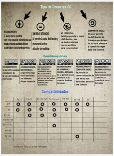 #Infografía sobre las licencias #CC By @24guillee @carlos20498
