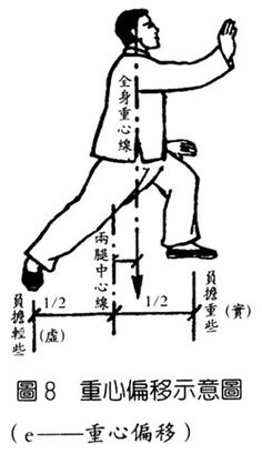 55 Best Tai Chi Chuan 太極拳 images in 2018 | Chinese