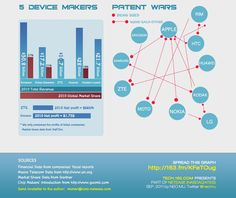 Online Marketing Trends: Chinese Smartphone Makers:The War of patents