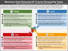 The Trauma Personality Types and Recovery – Complex Trauma Healing Trauma Therapy, Therapy Tools, Occupational Therapy, Solution Focused Therapy, Ptsd Recovery, Complex Ptsd, Dissociation, Emotional Pain, Emotional Intelligence