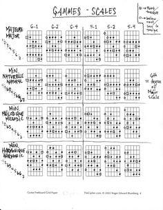 Gammes (majeure - mineure naturelle - mineure mélodique - mineure harmonique)