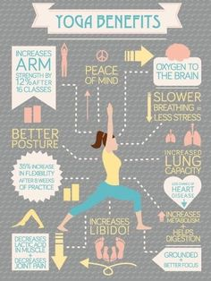 Practice yoga 6 days a week. Add strength training in the middle of the yoga practice. Then finish the yoga practice to stretch out the muscles worked with weights. Stress reduction & relief of tension in my body led to greater weight loss for me before.