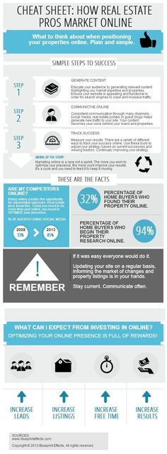 Great tips for real estate pros for navigating through marketing online. Real estate infograohic. #realestatemarketing #realestateinfographic How to buy a home, buying a home #homeowner