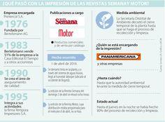 Panamericana asumió la impresión de las revistas Semana y Motor