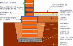 Inovar na Obra: O que são fundações na construção civil