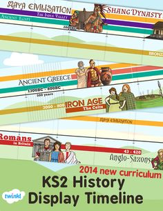 New Curriculum History Display Timeline - Twinkl Mayan History, British History, World History, Class Displays, School Displays, Ks2 Display, Display Ideas, Classroom Timeline, Classroom Ideas