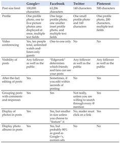 Social Media - Why I Love Google+ : MarketingProfs Article