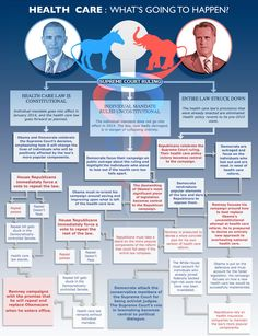 What's Next For Obamacare: A Step-By-Step Guide #infographic #infographics