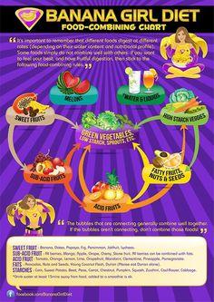 High carb low fat vegan food combining chart from Freelee the Banana girl diet. Raw Vegan Recipes, Vegan Foods, Vegan Raw, Vegan Lunches, Vegan Snacks, Vegan Dinners, Paleo, Food Combining Chart, Freelee The Banana Girl
