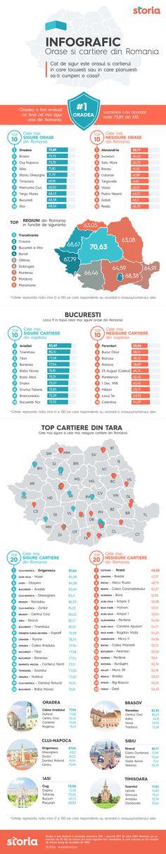 Oradea, cel mai sigur oraş din România; Bucureşti pe locul nouă