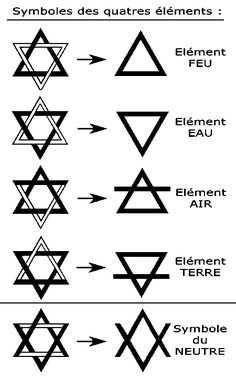 How did the Star of David's Two Triangles become the Symbols for the Four Elements? – The Four Elements / Earth, Water, Air, Fire Element Tattoo, Pentacle, Symbole Triangle, Wicca, Illuminati Secrets, Masonic Symbols, Rune Symbols, Religious Symbols, Tattoo Symbols