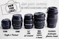 Know your DSLR Lenses