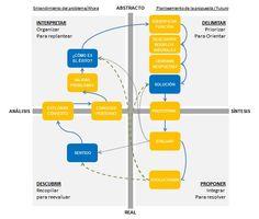 diagrama abstracto real analisis sintesis