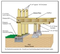 Different methods of pier and beam foundation including for Foundation tiny house builders