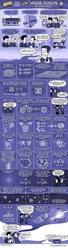 PHD Comics: The Higgs Boson Re-Explained
