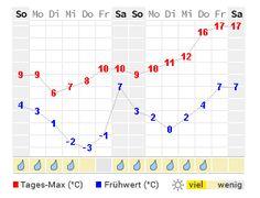 14 Tage Wetter Temperatur und Niederschlag Berlin