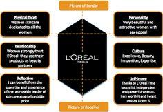 Resultado de imagem para Brand Identity Prism