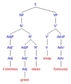 This chart breaks down the linguistics syntax sentence structure filesyntax tree for colorless green ideas sleep furiosly ccuart