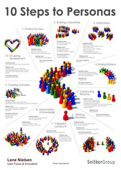 The poster covers 10 Steps to Personas