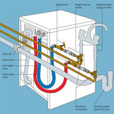 Step by step guide showing you how to plumb in a washing machine, Connect washing machine pipes and Connect a washing machine to a waste pipe. Bathtub Plumbing, Water Plumbing, Plumbing Drains, Plumbing Pipe, Welding Table, Design Furniture, Pipe Furniture, Furniture Vintage, Digital Showers