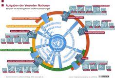 Aufgaben der Vereinten Nationen - duties of the United Nations